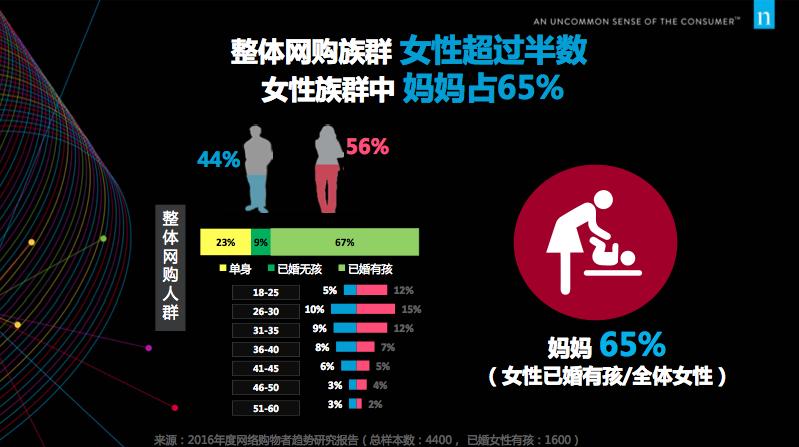 妈妈的购物总金额比整体网购人群出了40%