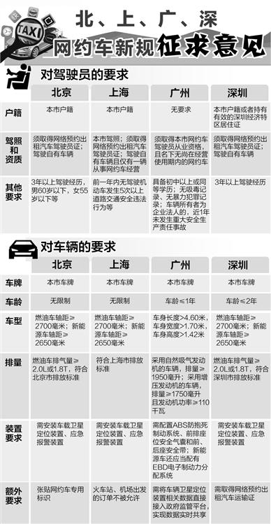 四地网约车要求细则 来源:《经济日报》