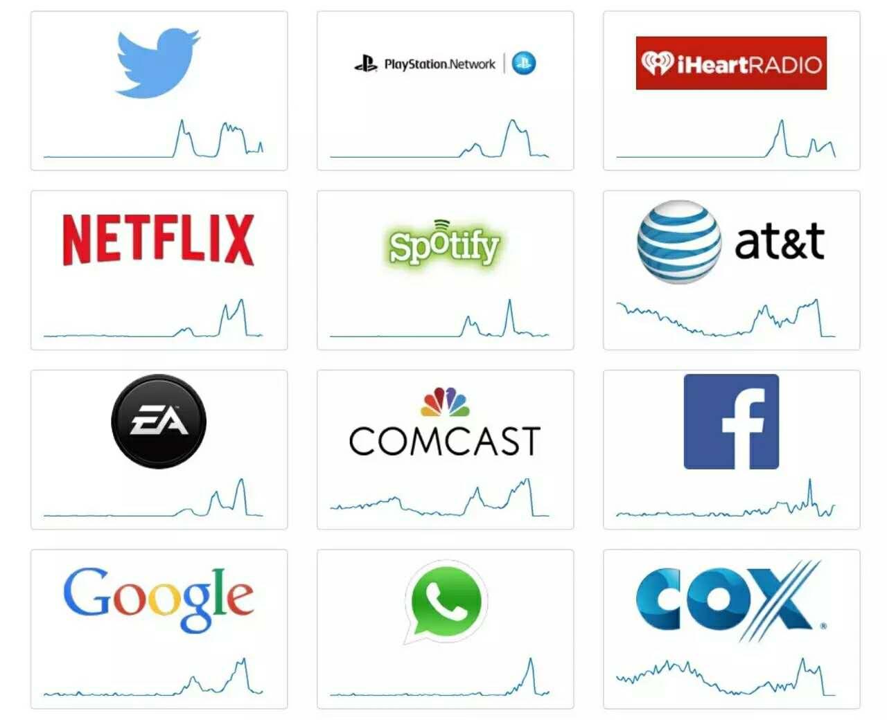 logo下方曲线表示无法访问的用户数量