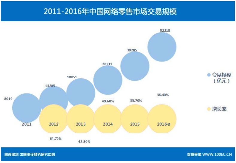 图片来自:2016年中国消费者网络消费洞察报告