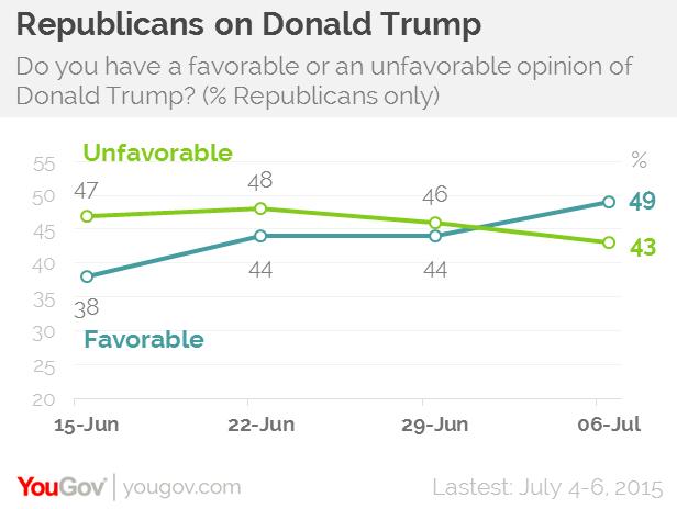 不到一个月的时间里,特朗普在共和党内的口碑实现了逆转 来源:Economist/YouGov