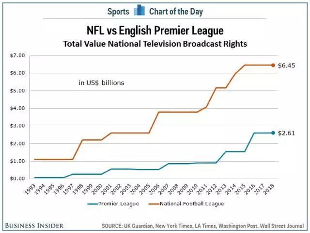 ▼英超与NFL在本土的版权价格走势对比