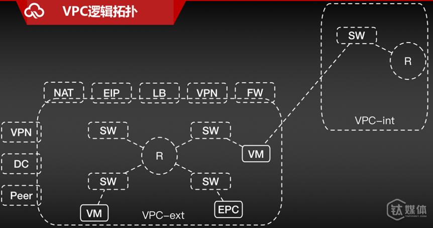 VPC逻辑拓扑