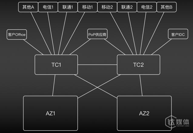 Region内网络架构