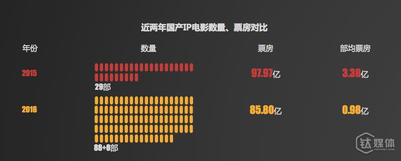 近两年IP 电影票房对比