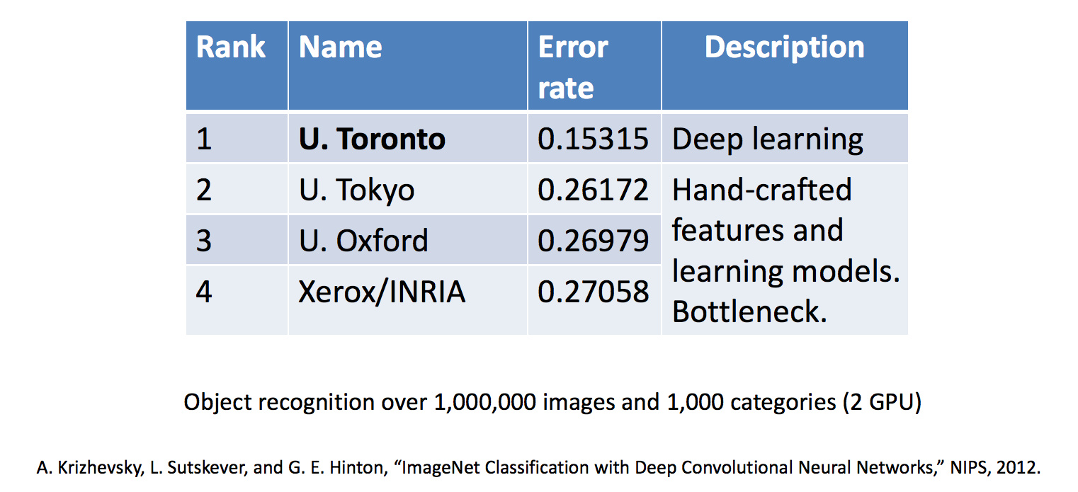 深度学习第一次赢得了 ImageNet 竞赛
