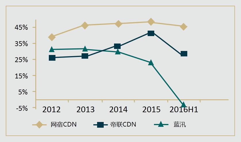 数据来源:公司年报、广发证券发展研究中心