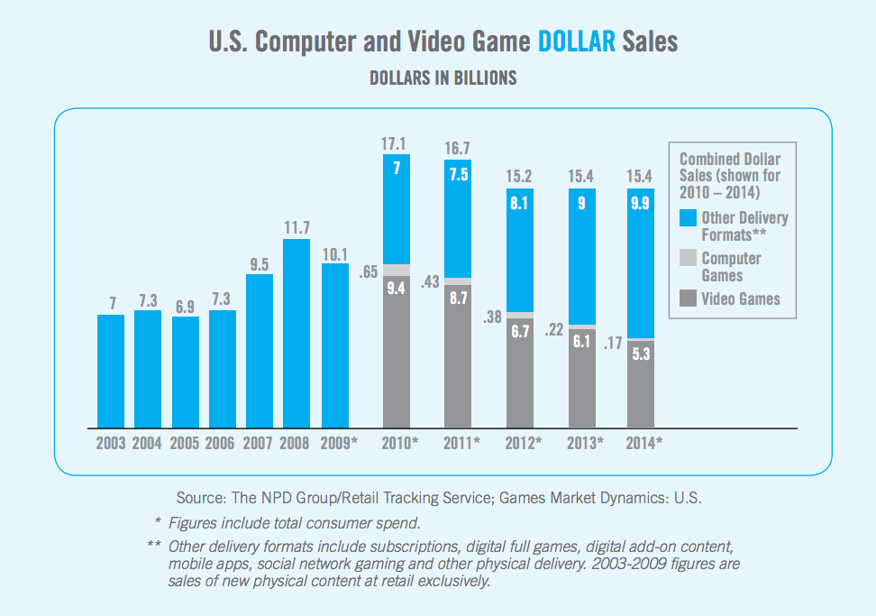 2003~2014年的美国市场游戏销售情况 来源:ESA 报告