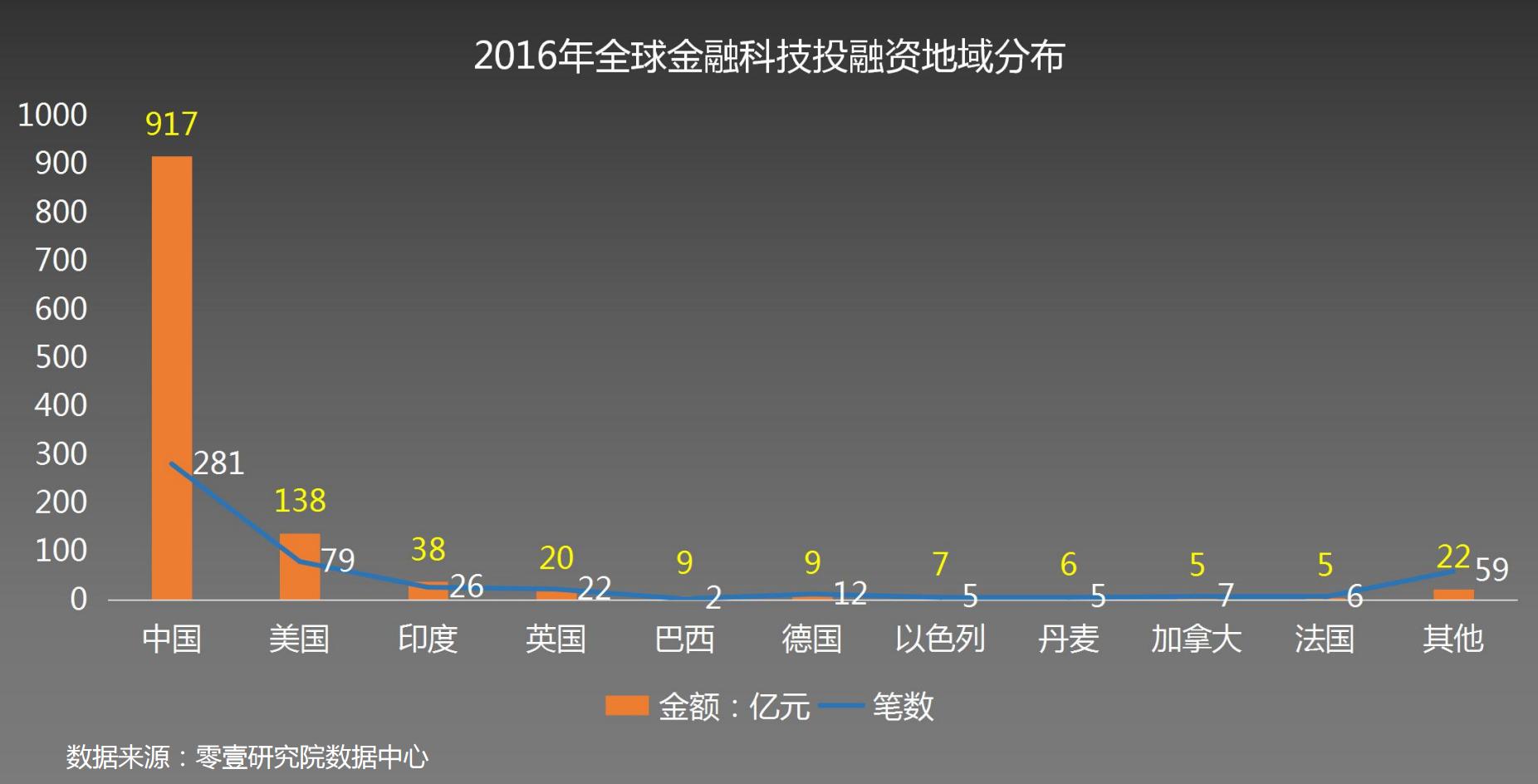 2016年全球金融科技发展指数报告
