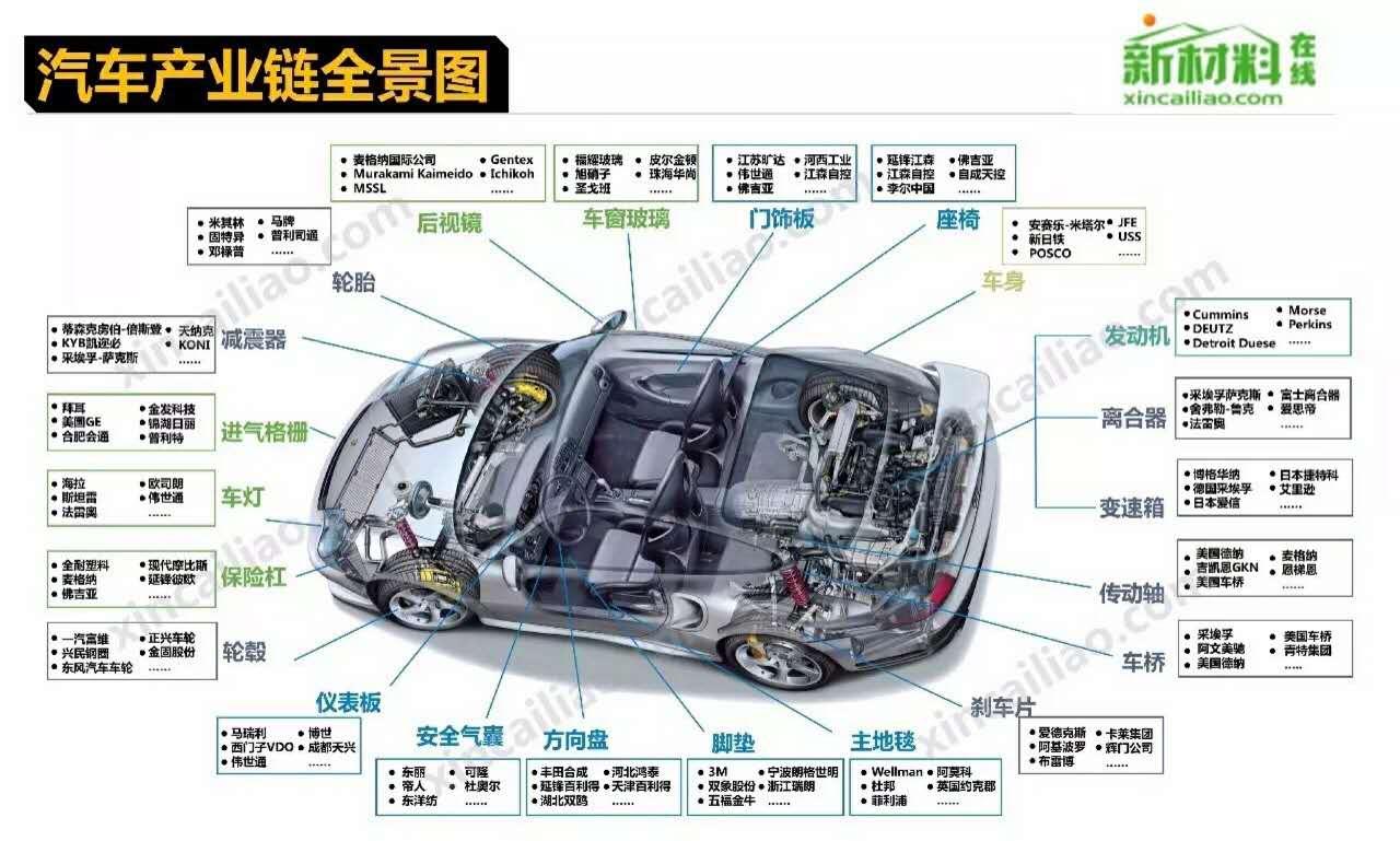 制个汽车为啥这么难?听听世界工程师是怎样说
