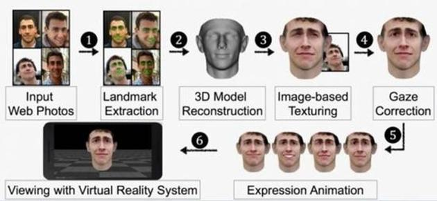 研究人员通过照片制作人脸3D模型过程