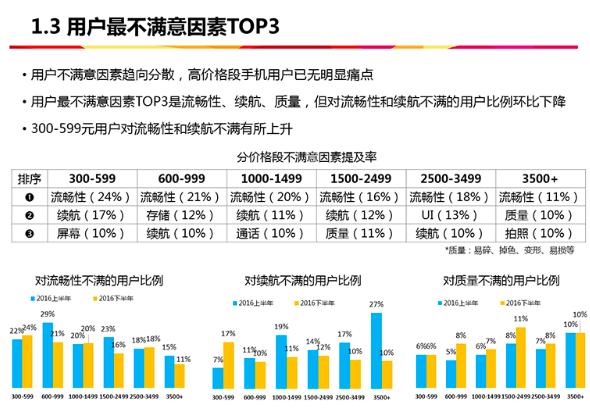中国电信 12月智能手机终端满意度调查