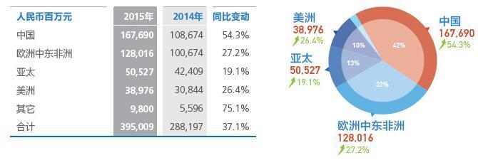 华为2015年年报数据来源:华为官网