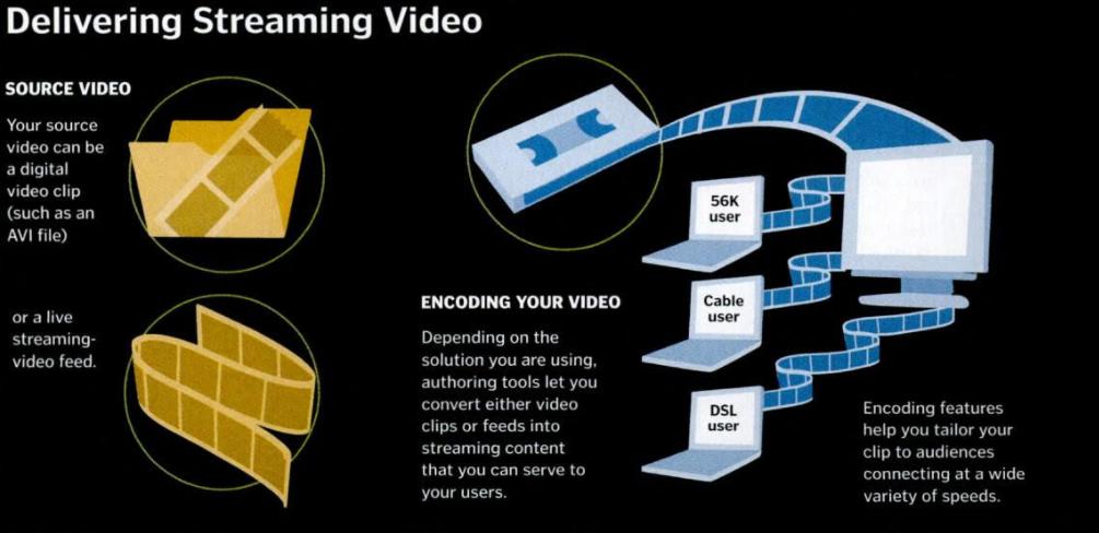 传输流媒体服务的过程 来源:PC Magazine