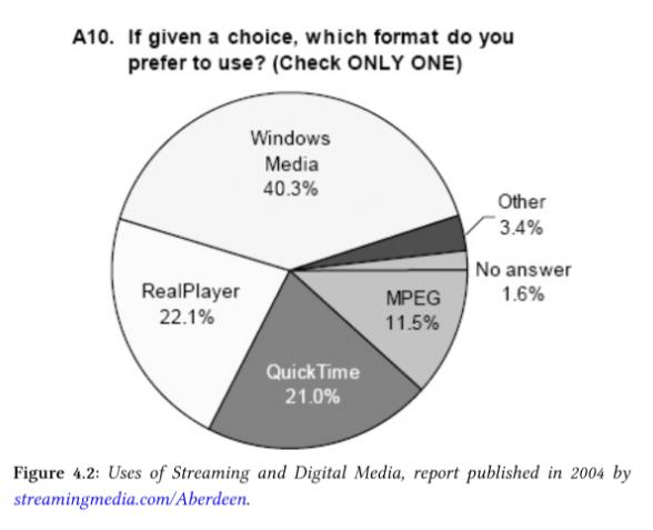 微软最终获得流媒体战争的胜利 来源:The Business of Streaming and Digital Media