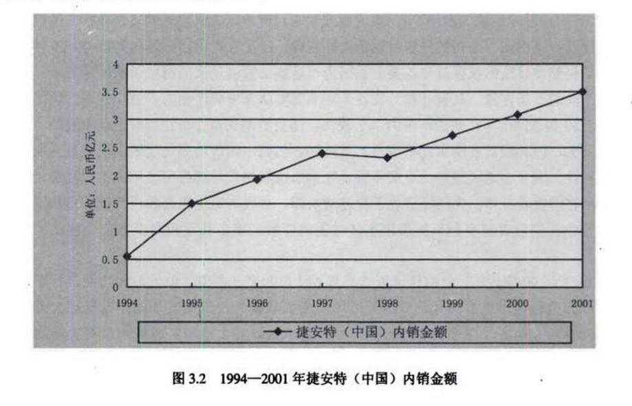 捷安特在大陆的销售增长迅猛 来源:台资企业个案研究