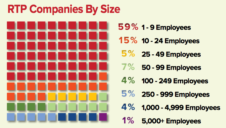三角研究园成为了中小公司的乐园 来源:2016 RTP Company Directory