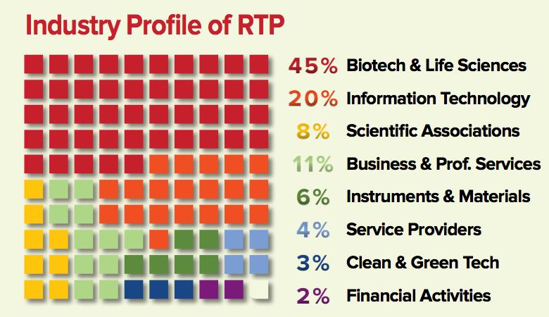 三角研究园内企业的主要方向 来源:2016 RTP Company Directory