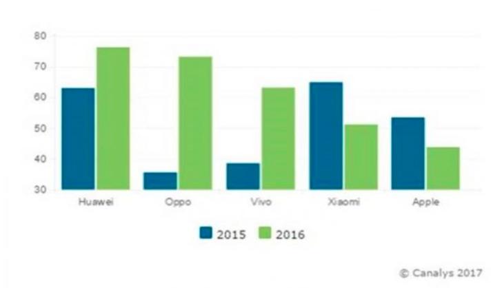Canalys 2016 年第四季度中国智能手机市场