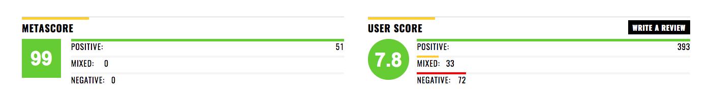 《月光男孩》在 Metacritic 上的评分