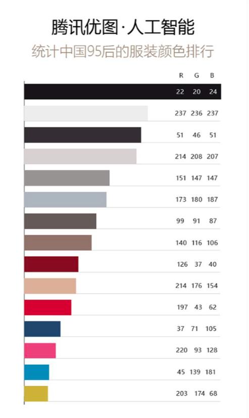 95后最喜欢的服装颜色排行(来源:《AI时尚:中国95后流行色报告》)