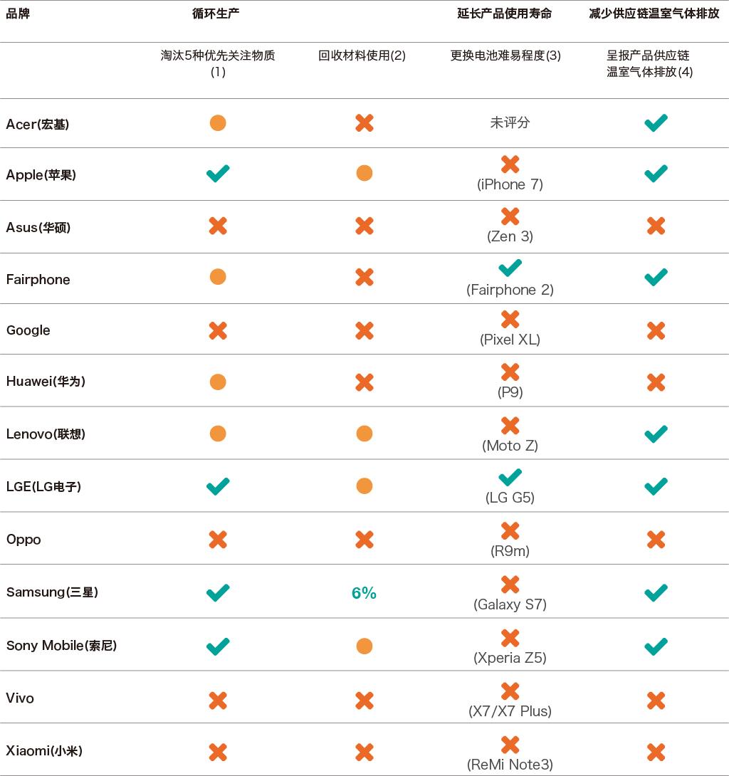 图为品牌评分表,来源:绿色和平《失控的创新:智能手机十年全球影响》
