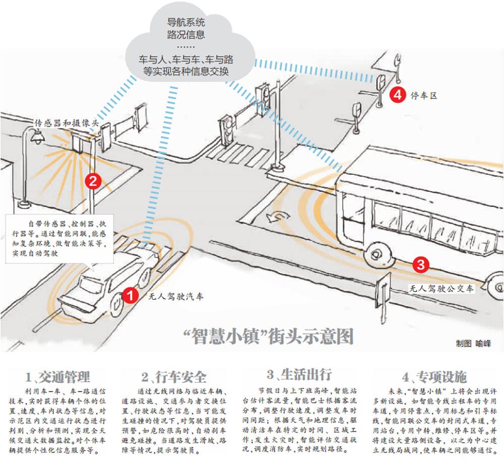 武汉无人驾驶汽车示范园区项目规划图