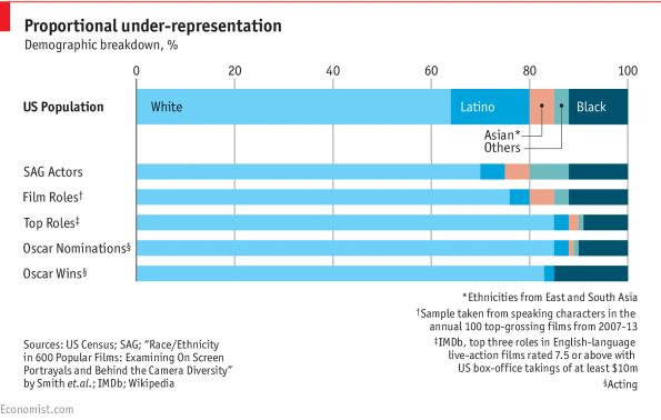 黑人演员在奥斯卡颁奖中有着一定的优势 来源:《经济学人》