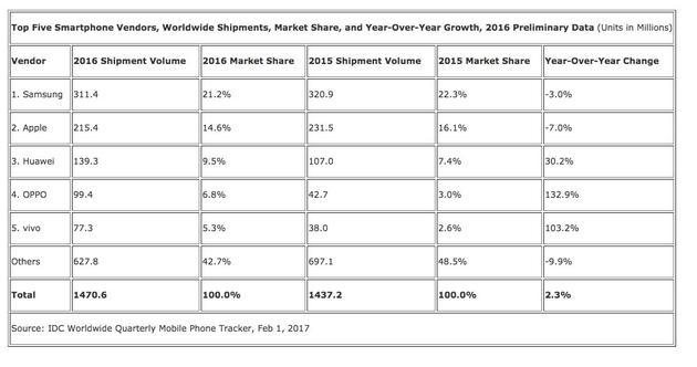 IDC 全球智能手机出货量