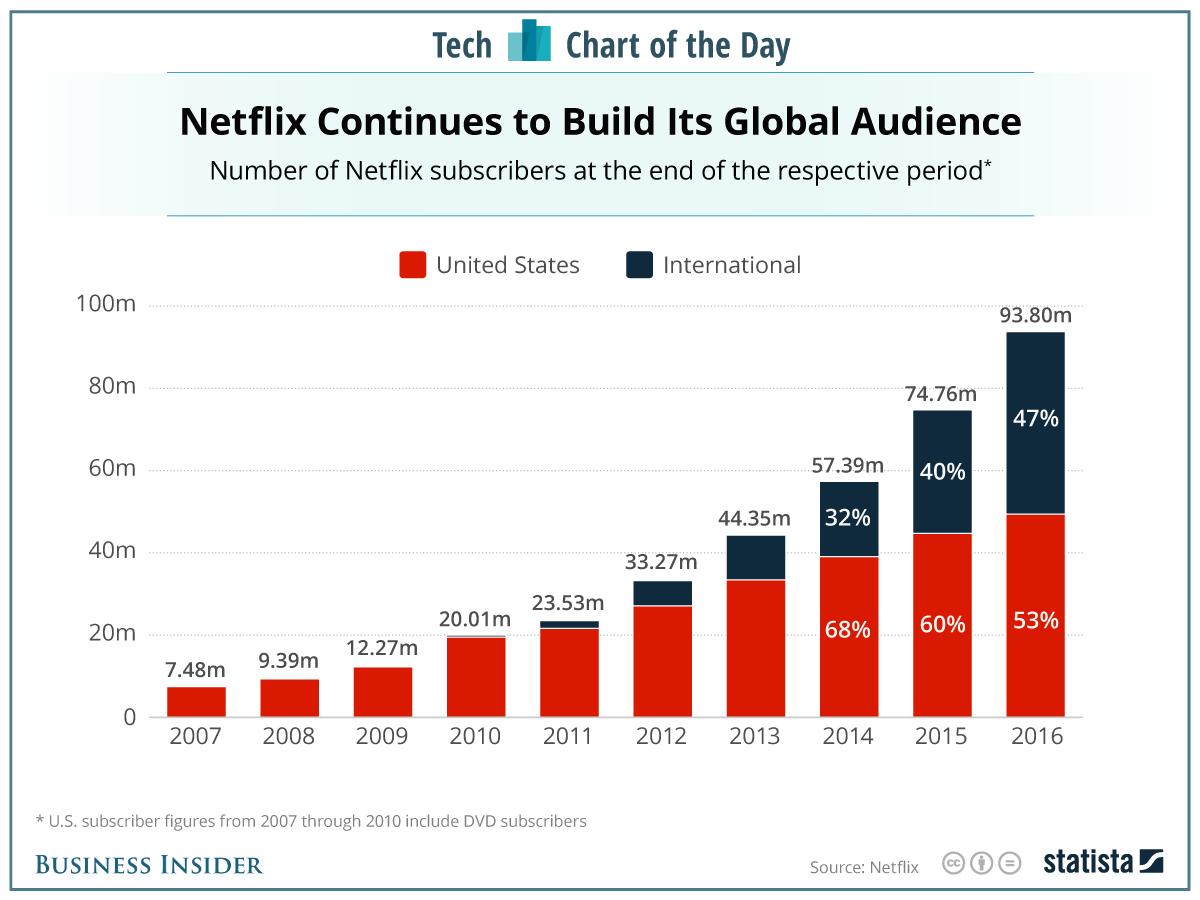 Netflix 的订阅服务取得了巨大的成功 来源:Business Insider