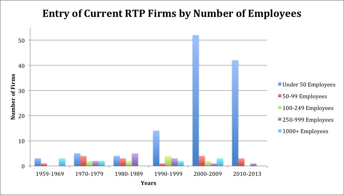 在不到50年的时间里,北卡三角区企业的发展变化情况 来源:研究