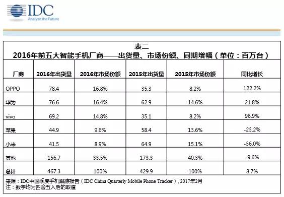 IDC 中国前五大智能手机厂商