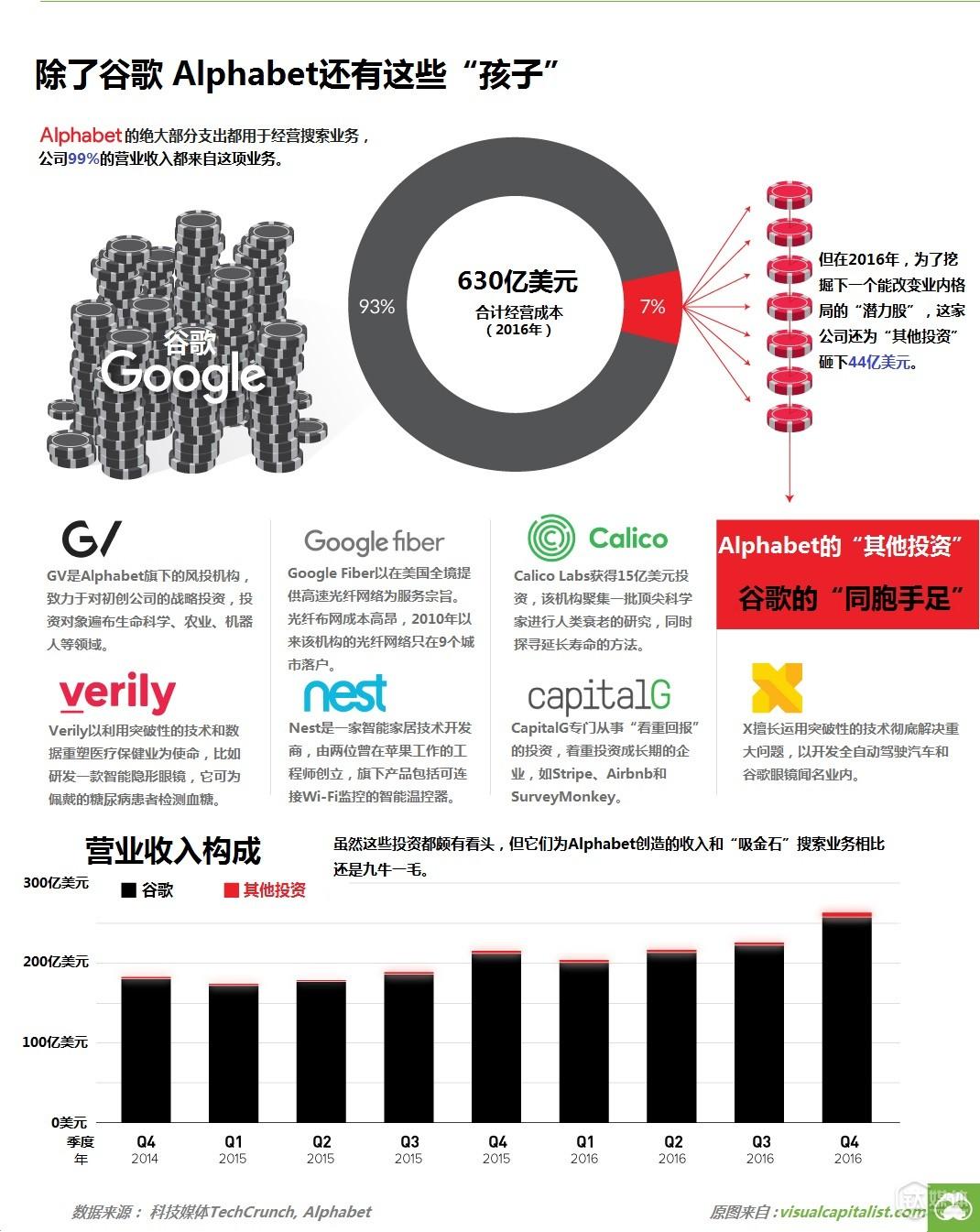 2016年谷歌母公司Alphabet营收情况