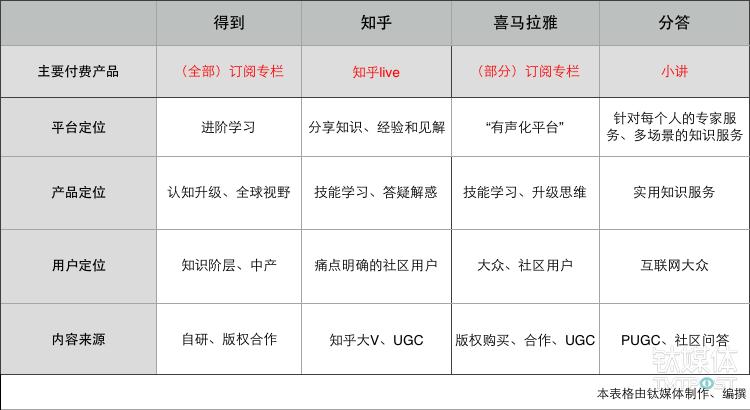目前知识付费领域四大平台,选择了不同的路径