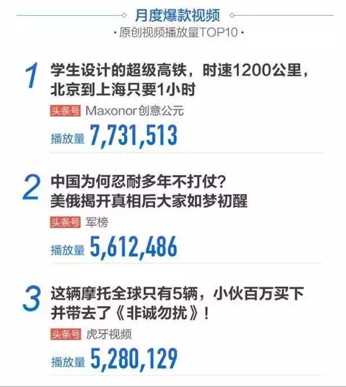 头条视频2016年10月大数据报告月度爆款视频TOP3