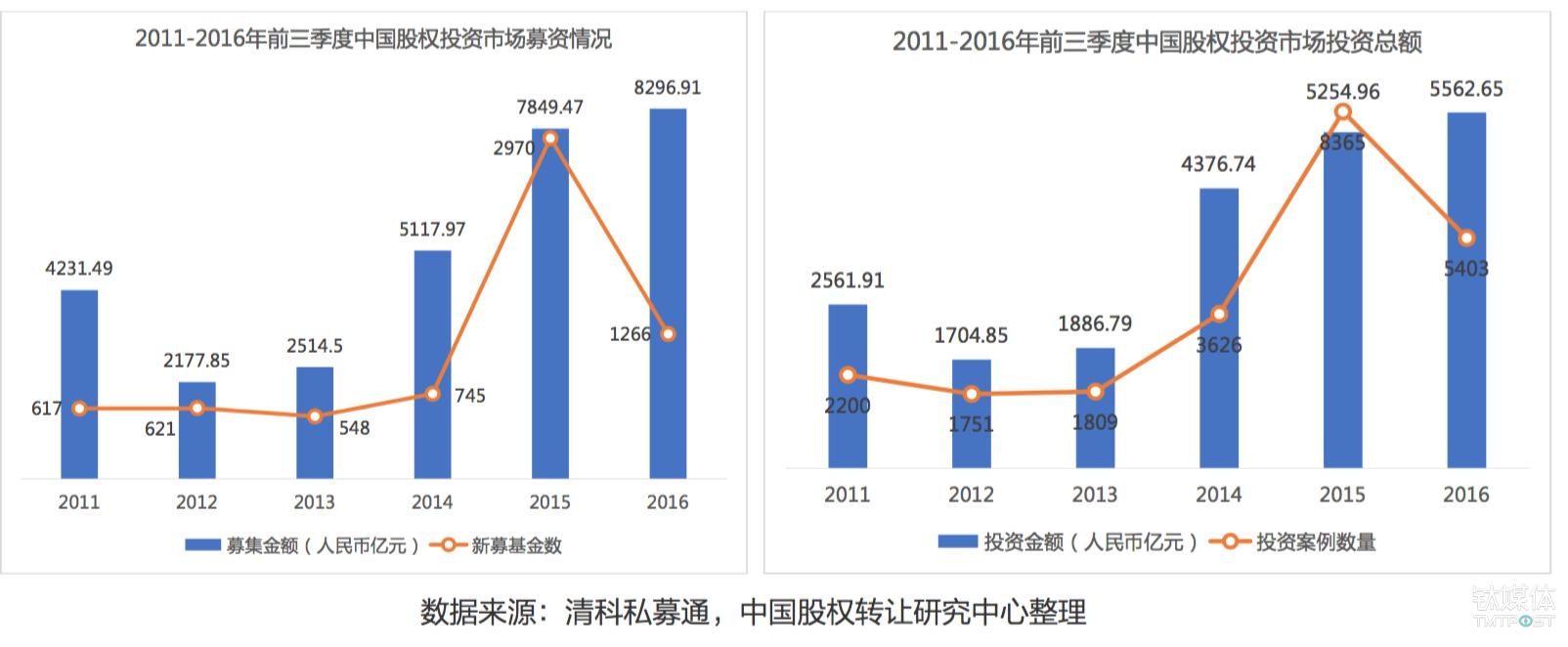 2016年前三季度中国股权投资市场情况