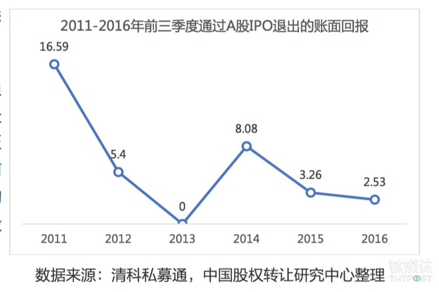 A股IPO的退出收益持续走低