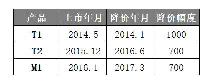 降价后的锤子M1L可以说从情怀机变成了极具性价比。以锤子 M1L(4GB+32GB版)铝合金版M1L为例,高通骁龙821的CPU,4GB+32GB的存储组合,400万+2300万像素的前后置摄像头,降价后的价格是2099元,极具价格优势,和小米5S有的一拼。
