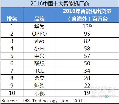 IHS中国智能手机出货量排名