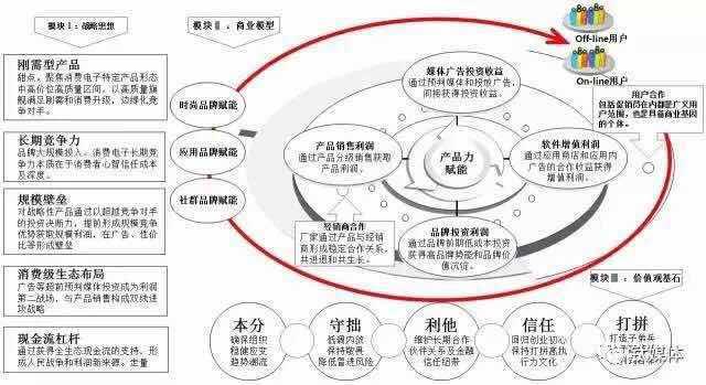 模型1:OPPO战略矩阵