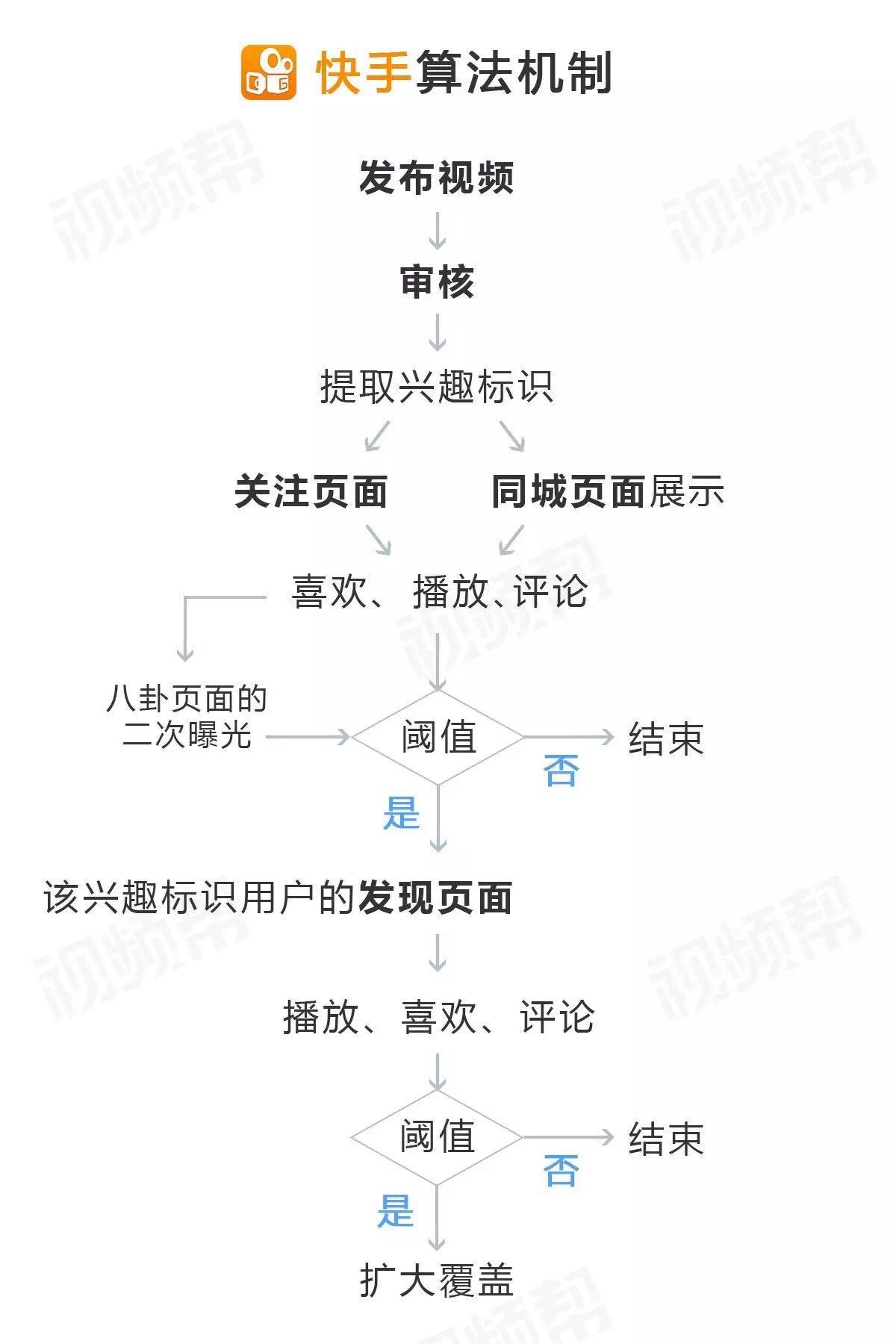 快手的算法机制(来源:视频帮《PGC短视频主的快手运营指南》)