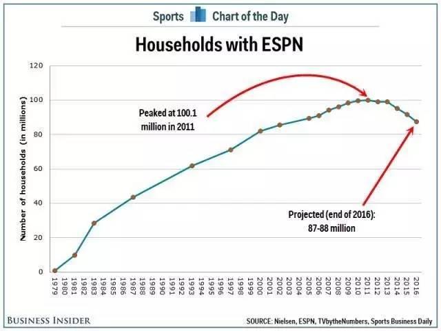 ESPN不容乐观的订阅户
