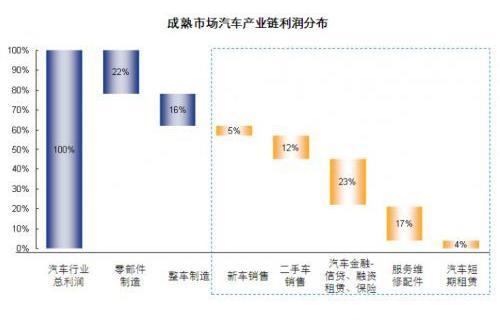 图片:新华信《中国汽车产业链研究报告》