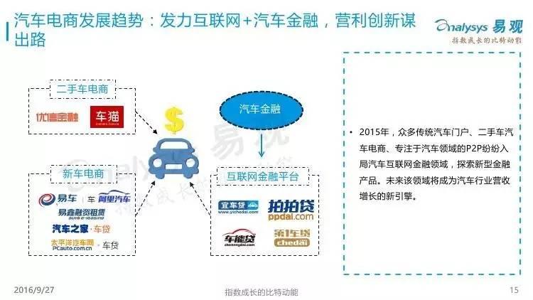 图片:易观《2016年中国汽车+互联网研究报告》
