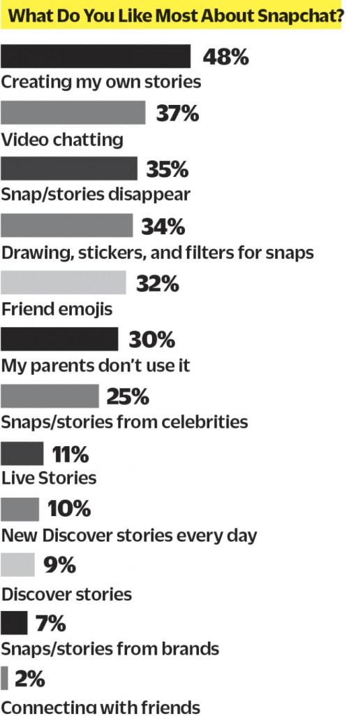 用户最喜欢Snapchat的哪一点?