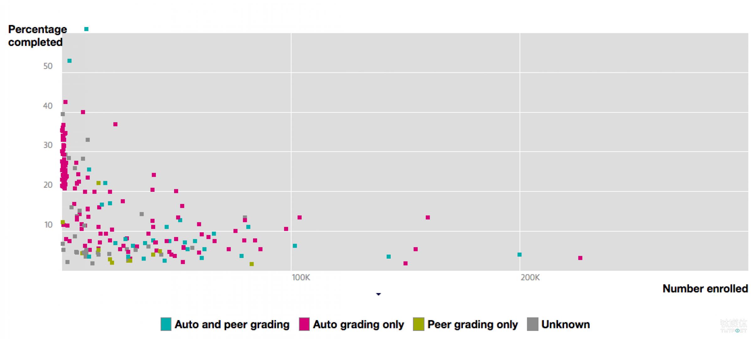 MOOC 的完成率不容乐观 来源:katyjordan