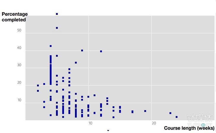 MOOC 授课时间越长,完成率越低 来源:katyjordan