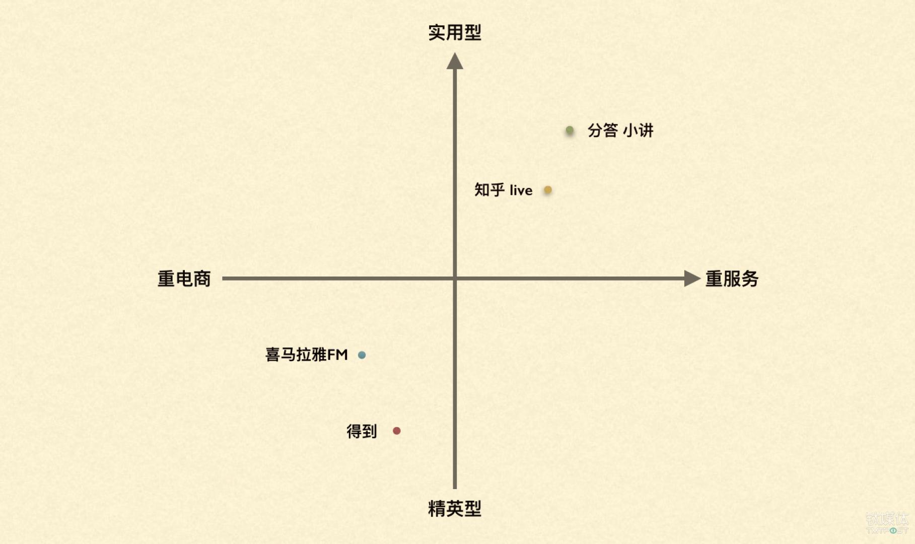 钛媒体用 2X2 四大象限来定义当下的知识付费市场格局(制图:钛媒体)