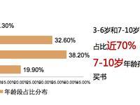当当网:广东、北京、江苏是去年图书购买力最强省