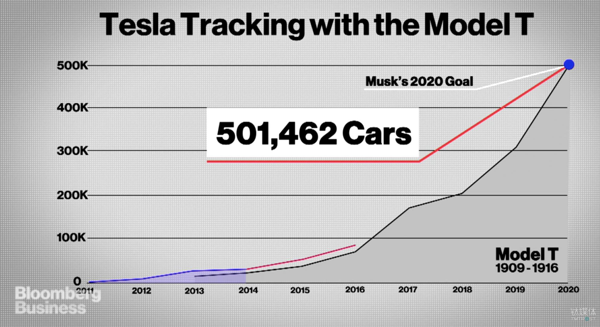 特斯拉和福特的 Model T 的生产增长比较 来源:Bloomberg